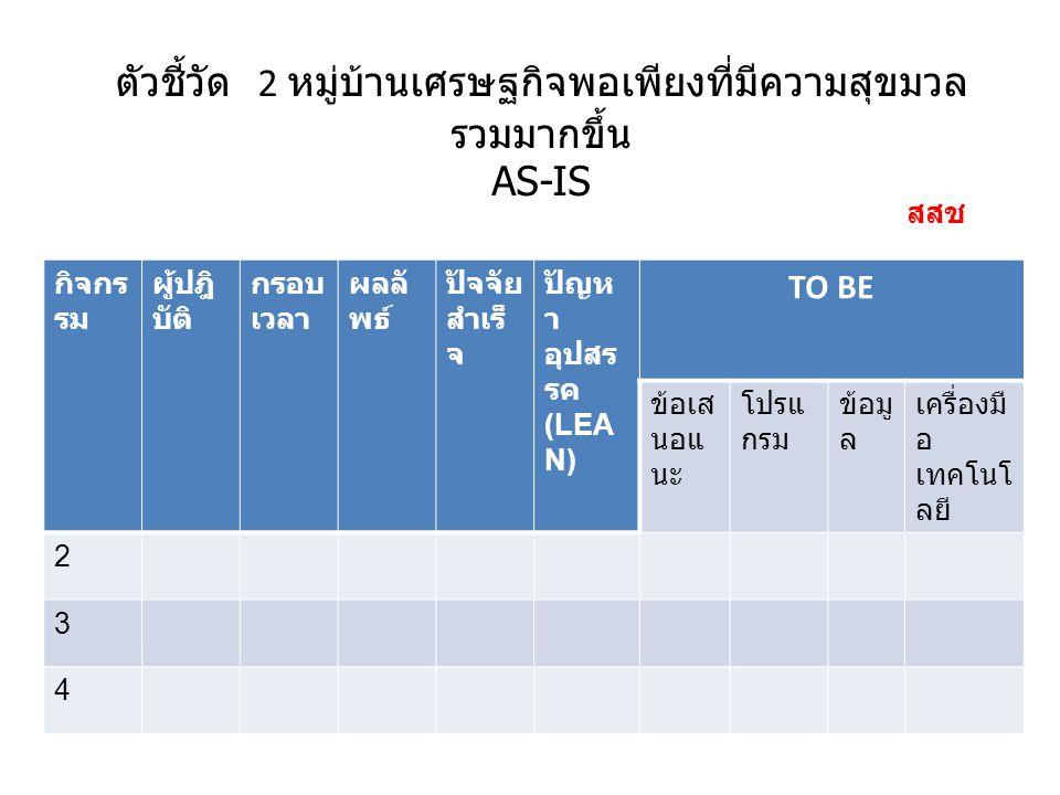 ตัวชี้วัด 2 หมู่บ้านเศรษฐกิจพอเพียงที่มีความสุขมวล รวมมากขึ้น AS-IS กิจกร รม ผู้ปฎิ บัติ กรอบ เวลา ผลลั พธ์ ปัจจัย สำเร็ จ ปัญห า อุปสร รค (LEA N) TO BE ข้อเส นอแ นะ โปรแ กรม ข้อมู ล เครื่องมื อ เทคโนโ ลยี 2 3 4 สสช