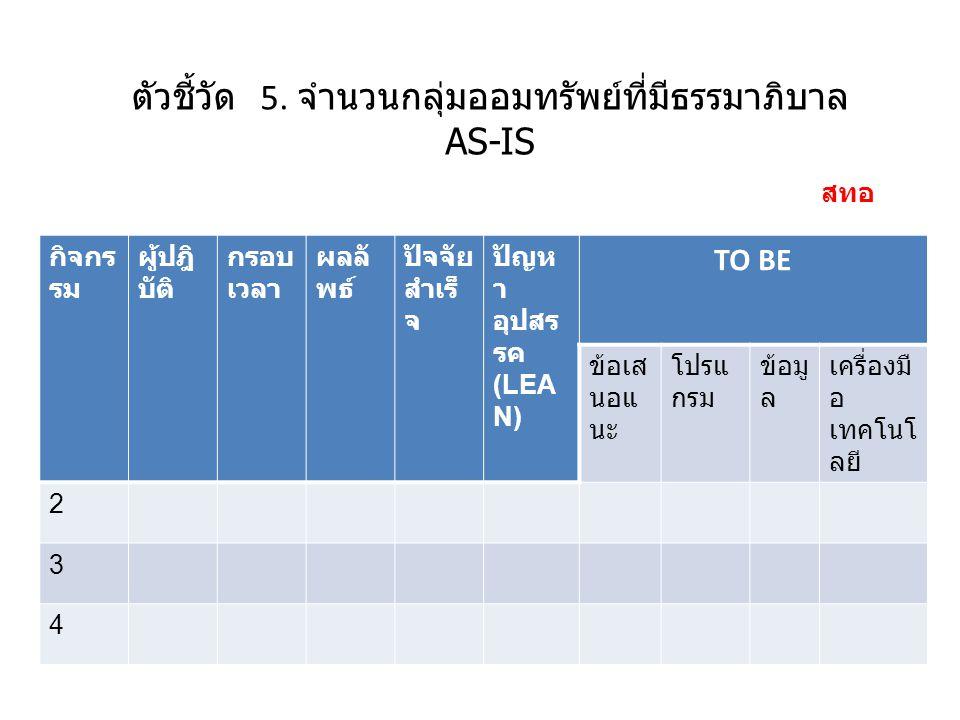 ตัวชี้วัดตามแผนยุทธฯ 14: ร้อยละของบุคลากรมีความพึงพอใจ ต่อระบบบริหารทรัพยากรบุคคลฯ กิจกรรมผู้ปฎิ บัติ กรอ บ เวล า ผลลัพ ธ์ ปัจจัย สำเร็จ ปัญหา อุปสรร ค (LEAN ) TO BE ข้อเส นอแน ะ โปรแก รม ข้อมู ล เครื่องมื อ เทคโนโ ลยี 1.