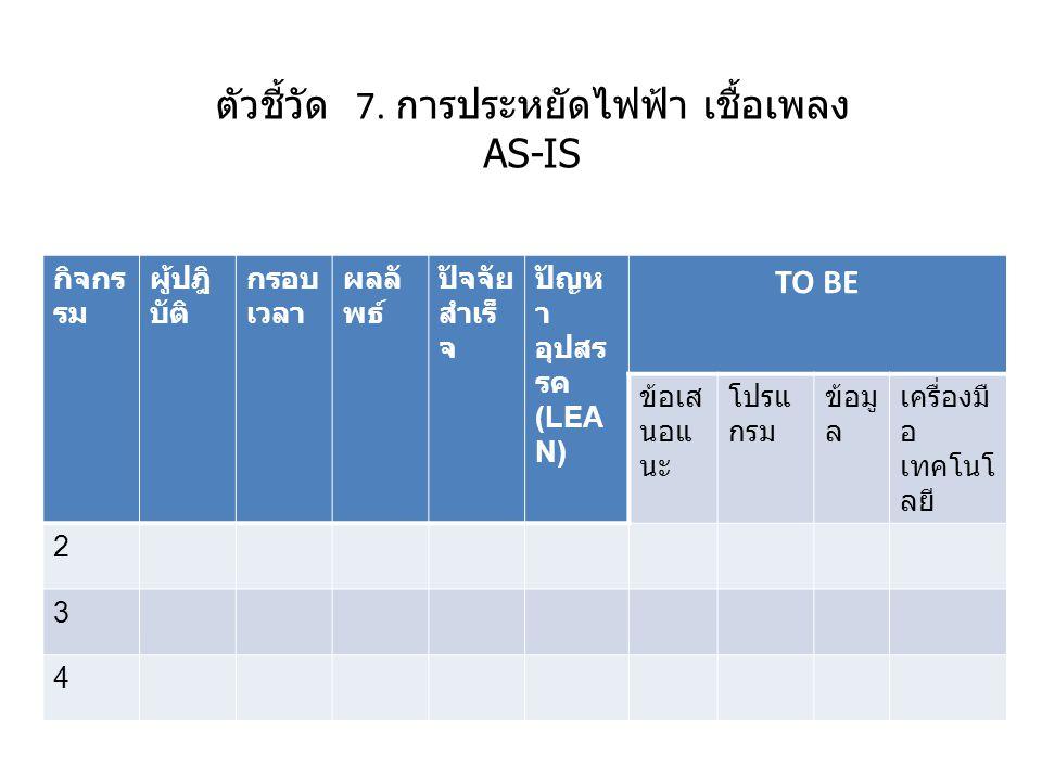 ตัวชี้วัด 8.การพัฒนาประสิทธิภาพระบบ สารสนเทศภาครัฐ8.