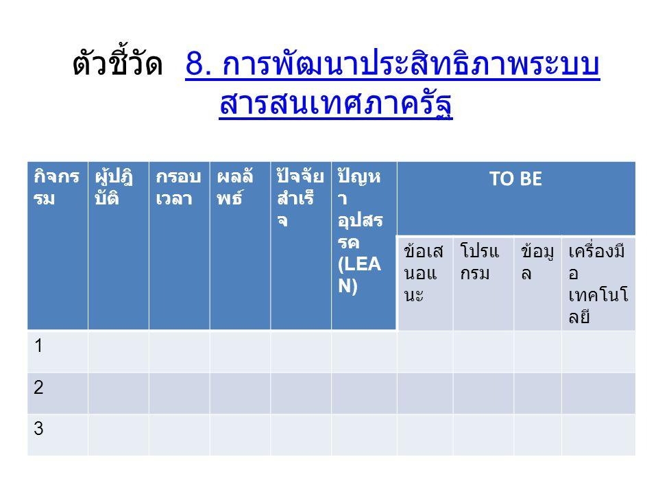 ตัวชี้วัด 8. การพัฒนาประสิทธิภาพระบบ สารสนเทศภาครัฐ8.