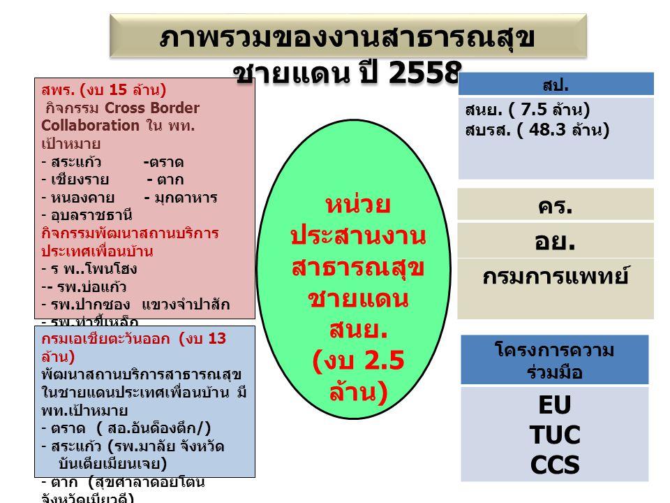 ความร่วมมือด้านสาธารณสุขชายแดนไทย กับชายแดนประเทศเพื่อนบ้าน ไทย - เมียนมาร์ไทย - ลาวไทย - กัมพูชาไทย - มาเลเซีย เชียงราย - ท่า ขี้เหล็ก เชียงราย - บ่อแก้วสระแก้ว - บันเตียเมียน เจย สงขลา - เคดาห์ ระนอง - เกาะสองมุกดาหาร - สะหวันนาเขต - กวางตรี ตราด - เกาะกงยะลา - เประ ตาก - เมียวดีอุบลราชธานี – แขงจำปา สัก นราธิวาส - กลันตัน หนองคาย - เวียงจันทร์สตูล - เคดาห์ น่าน - ไชยะบุรี Border Health Goodwill Committee บึงกาฬ - บอลิคำไซ