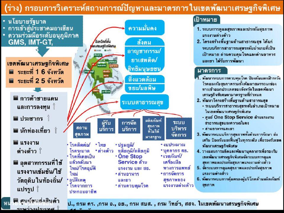 การเชื่อมโยงเส้นทาง คมนาคม ไทย - ประเทศเพื่อนบ้าน Lamu (MM) – Fangcheng (CN) Bangkok (TH) – Thanh Hoa (VN) Tamu (MM) – Mawlamyine (MM) Mawlamyine (MM) - Ca Mau (VN) Chonburi (TH) - Pakkading (LA) Dawei (MM) – Quy Nhon (VN)/Vung Tau (VN) Bangkok (TH) – Nam Can (VN) Narathiwat (TH) – Kunming (CN) 1 2 3 4 1 7 8 6 5 2 8 4 3 5 7 6