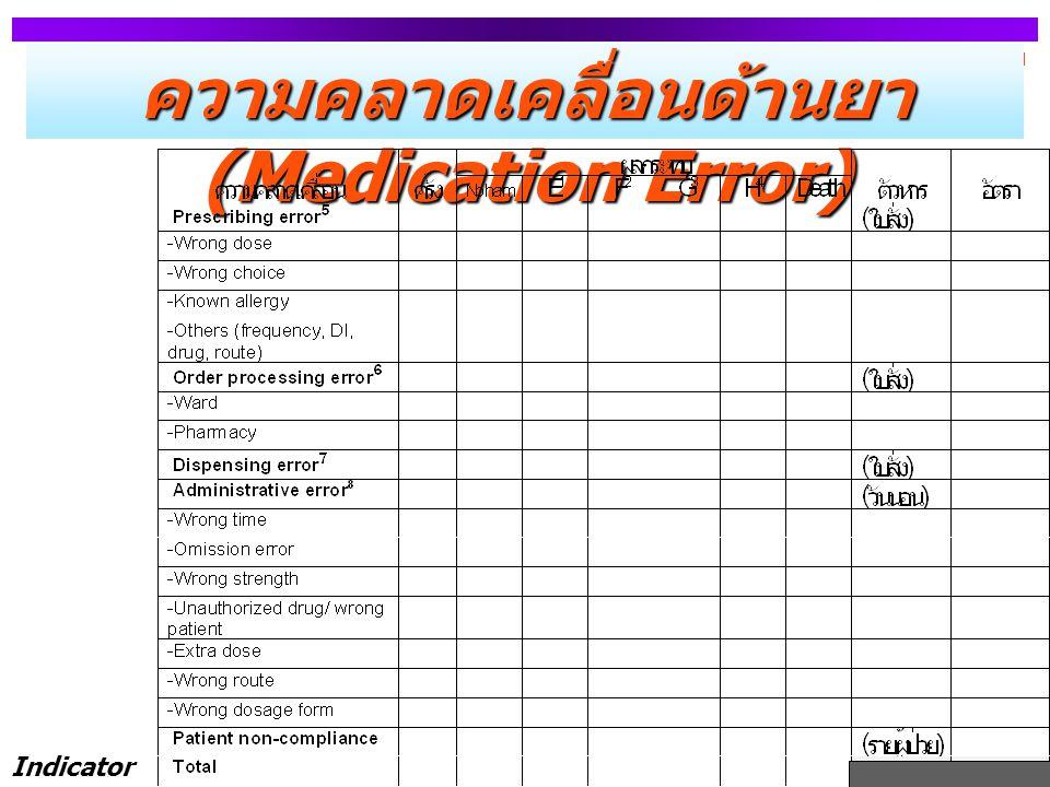 ความคลาดเคลื่อนด้านยา (Medication Error) Indicator :14