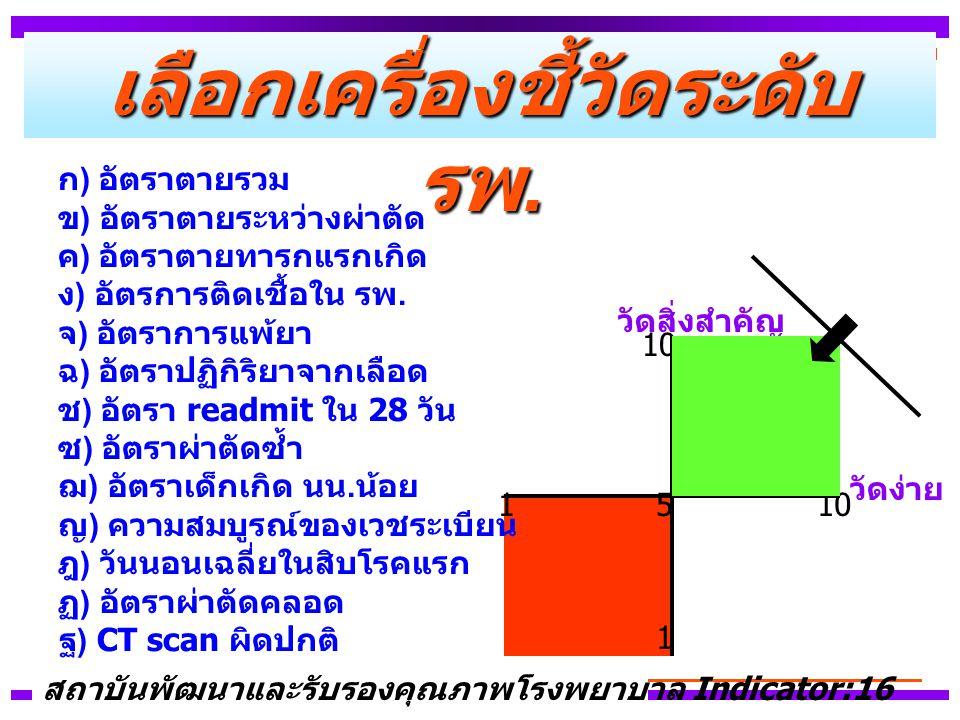 เลือกเครื่องชี้วัดระดับ รพ. ก ) อัตราตายรวม ข ) อัตราตายระหว่างผ่าตัด ค ) อัตราตายทารกแรกเกิด ง ) อัตรการติดเชื้อใน รพ. จ ) อัตราการแพ้ยา ฉ ) อัตราปฏิ