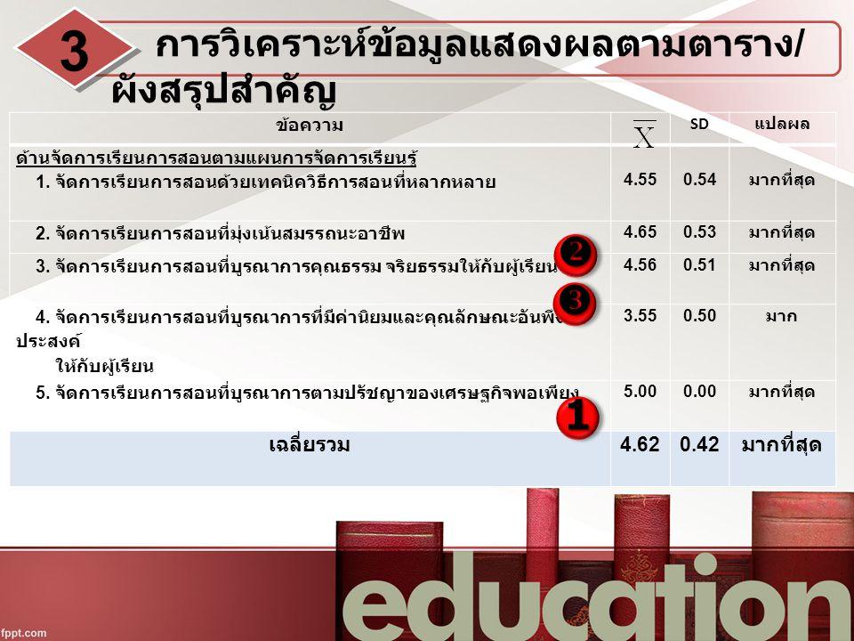 ข้อความ SD แปลผล ด้านจัดการเรียนการสอนตามแผนการจัดการเรียนรู้ 1.
