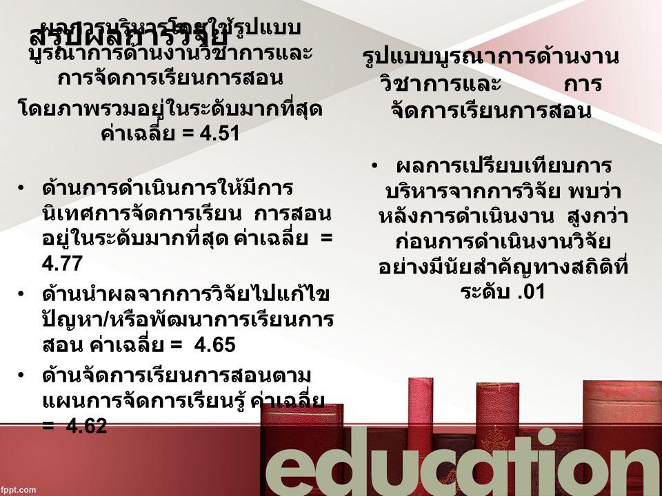 สรุปผลการวิจัย ผลการบริหารโดยใช้รูปแบบ บูรณาการด้านงานวิชาการและ การจัดการเรียนการสอน โดยภาพรวมอยู่ในระดับมากที่สุด ค่าเฉลี่ย = 4.51 ด้านการดำเนินการให้มีการ นิเทศการจัดการเรียน การสอน อยู่ในระดับมากที่สุด ค่าเฉลี่ย = 4.77 ด้านนำผลจากการวิจัยไปแก้ไข ปัญหา / หรือพัฒนาการเรียนการ สอน ค่าเฉลี่ย = 4.65 ด้านจัดการเรียนการสอนตาม แผนการจัดการเรียนรู้ ค่าเฉลี่ย = 4.62 รูปแบบบูรณาการด้านงาน วิชาการและ การ จัดการเรียนการสอน ผลการเปรียบเทียบการ บริหารจากการวิจัย พบว่า หลังการดำเนินงาน สูงกว่า ก่อนการดำเนินงานวิจัย อย่างมีนัยสำคัญทางสถิติที่ ระดับ.01
