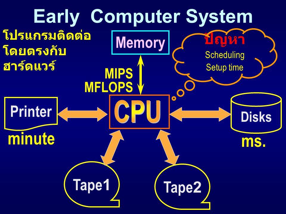 I/O Programming  I/O Processor Structure  Interruption  Masking