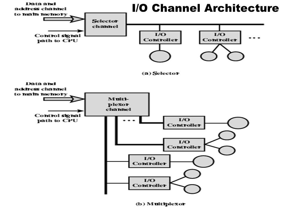 Memory I/O Channel#1 I/O Channel#2 I/O Channel#3 I/O Channel#4 Disks#1Disks#2 Tape Printer Data Lines Control Lines