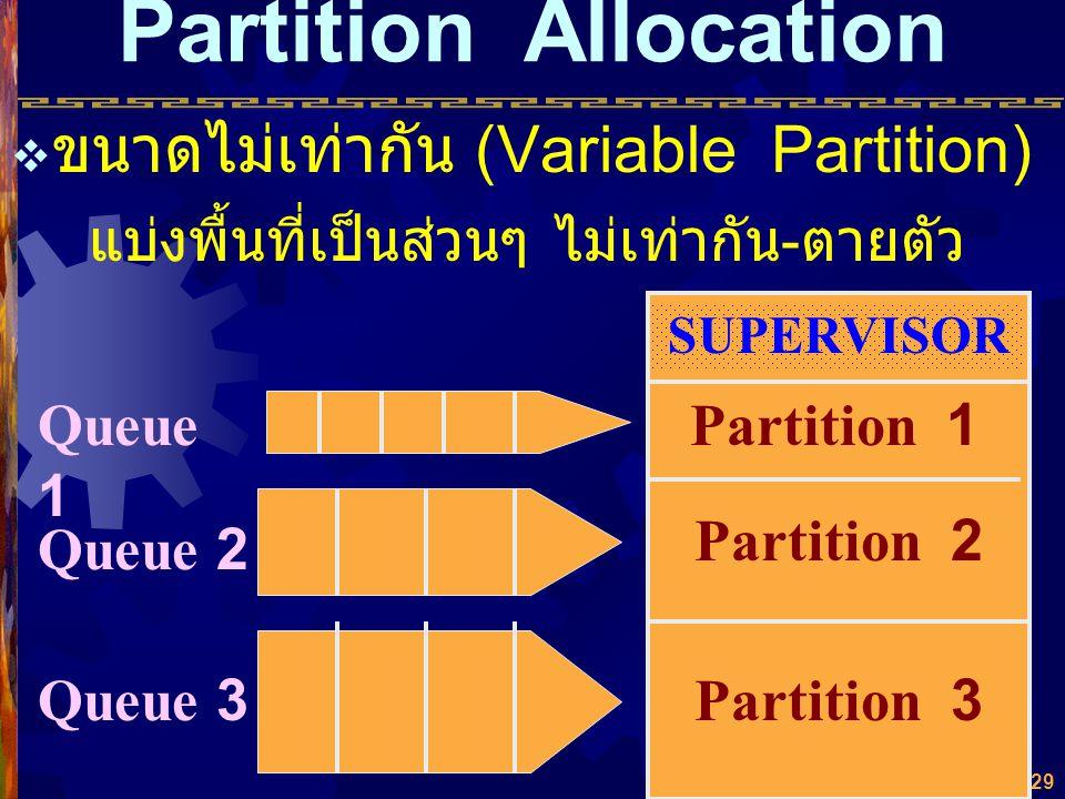 28  ขนาดคงที่เท่ากัน (Fixed Partition) แบ่งพื้นที่เป็นส่วนๆ เท่ากันตายตัว SUPERVISOR Partition 1 Partition 2 Partition 3 Process Queue Partition Allo
