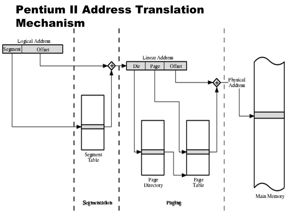 49 Segment-paged จัดแบ่ง Program Address Space ออกเป็น ส่วนๆ ที่สมบูรณ์ เรียกว่า Segment จัดแบ่งแต่ละ Segment ออกเป็นส่วนๆ เท่าๆ กัน เรียกว่า Page สร้
