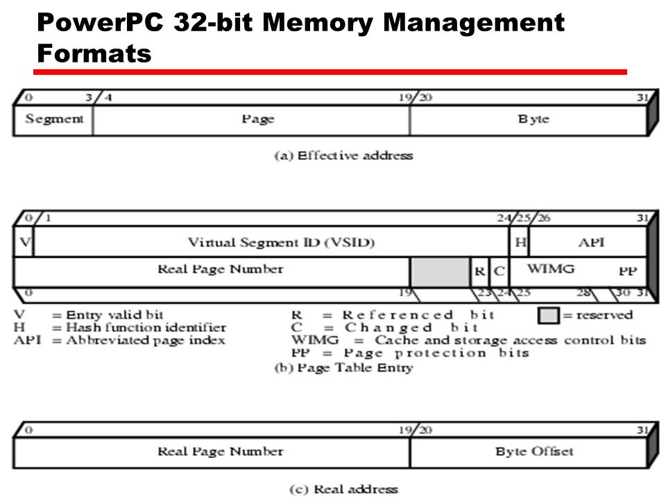 PowerPC Memory Management Hardware 32 bit – paging with simple segmentation —64 bit paging with more powerful segmentation Or, both do block address translation —Map 4 large blocks of instructions & 4 of memory to bypass paging —e.g.