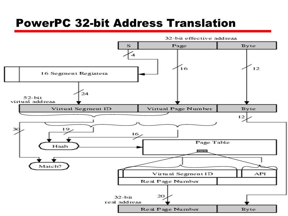 PowerPC 32-bit Memory Management Formats