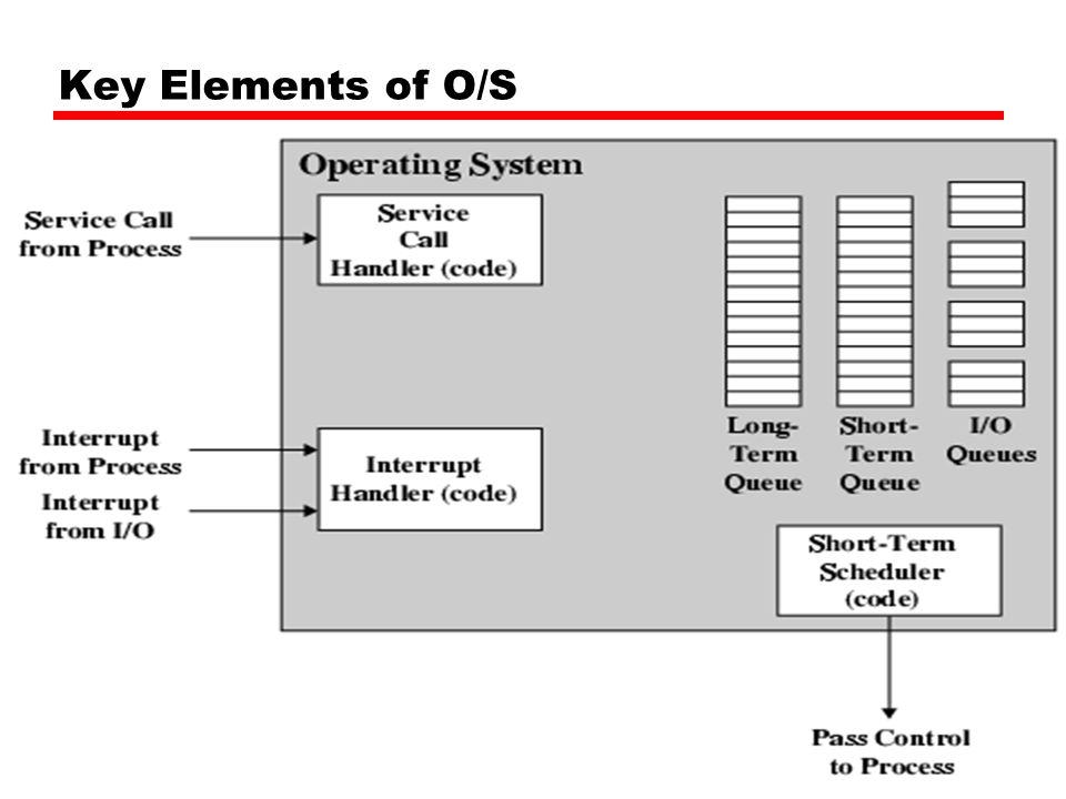PCB Diagram Program Control Block