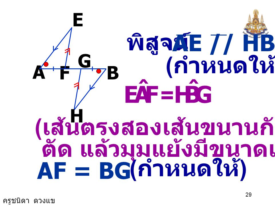 ครูชนิดา ดวงแข 28 กำหนดให้ และ AF = BG ต้องการพิสูจน์ว่า FE = GH AE // HB, FE // HG A B G F E H