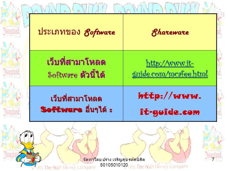 จัดทำโดย ปราง เจริญสุข รหัสนิสิต 50105010120 7 ประเภทของ Software Shareware เว็บที่สามาโหลด Software ตัวนี้ได้ http://www.it- guide.com/mcafee.html http://www.it- guide.com/mcafee.html เว็บที่สามาโหลด Software อื่นๆได้ : http://www.