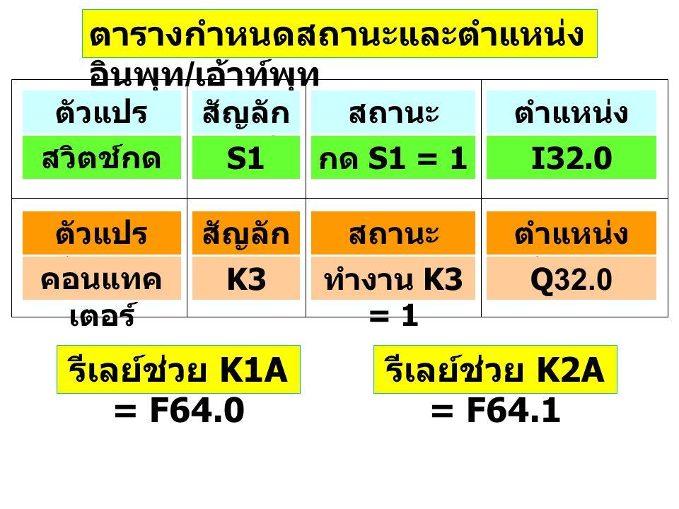 ตารางกำหนดสถานะและตำแหน่ง อินพุท / เอ้าท์พุท รีเลย์ช่วย K1A = F64.0 รีเลย์ช่วย K2A = F64.1 ตัวแปร อินพุท สัญลัก ษณ์ สถานะ ทางตรรก ตำแหน่ง อินพุท สวิตช