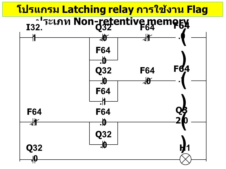 โปรแกรม Latching relay การใช้งาน Flag ประเภท Non-retentive memory Q32.0 I32. 1 ()() F64.0 ()() F64.1 ()() Q3 2.0 F64.1 F64.0 F64.1 F64.0 Q32.0 H1