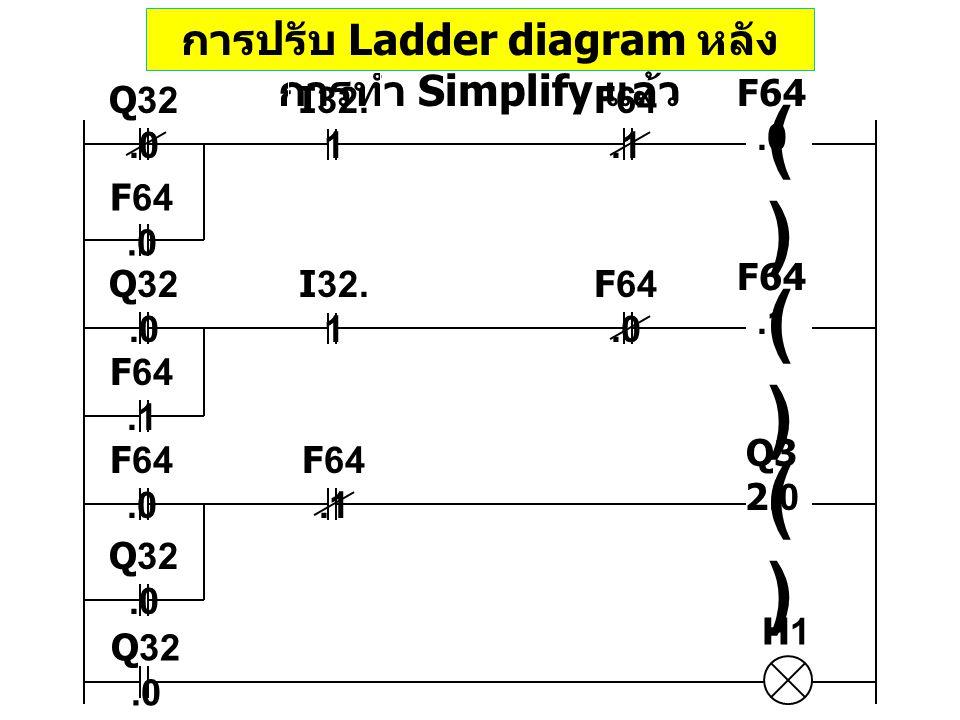 การปรับ Ladder diagram หลัง การทำ Simplify แล้ว I32. 1 ()() F64.0 ()() F64.1 ()() Q3 2.0 F64.1 Q32.0 F64.0 F64.1 F64.0 F64.1 Q32.0 F64.0 Q32.0 H1 I32.