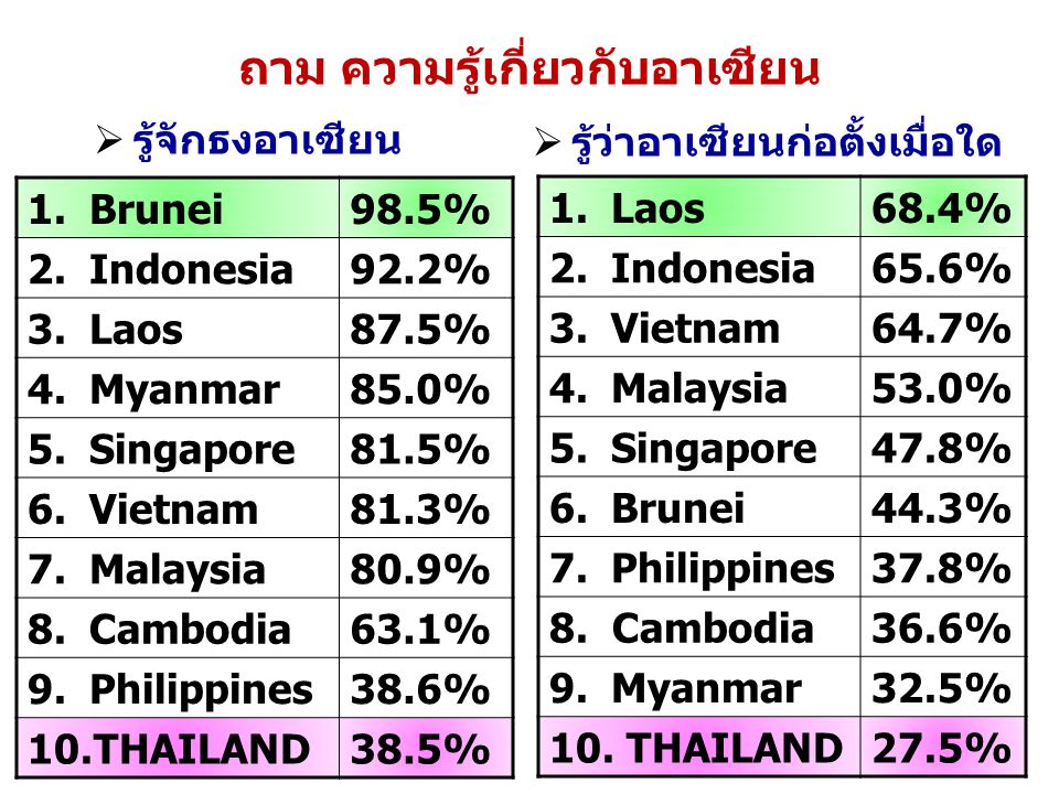 ถาม ความรู้เกี่ยวกับอาเซียน  รู้จักธงอาเซียน  รู้ว่าอาเซียนก่อตั้งเมื่อใด 1.Brunei98.5% 2.Indonesia92.2% 3.Laos87.5% 4.Myanmar85.0% 5.Singapore81.5%