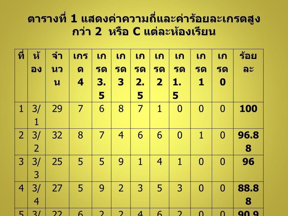 ตารางที่ 1 แสดงค่าความถี่และค่าร้อยละเกรดสูง กว่า 2 หรือ C แต่ละห้องเรียน ที่ ห้ อง จำ นว น เกร ด 4 เก รด 3. 5 เก รด 3 เก รด 2. 5 เก รด 2 เก รด 1. 5 เ