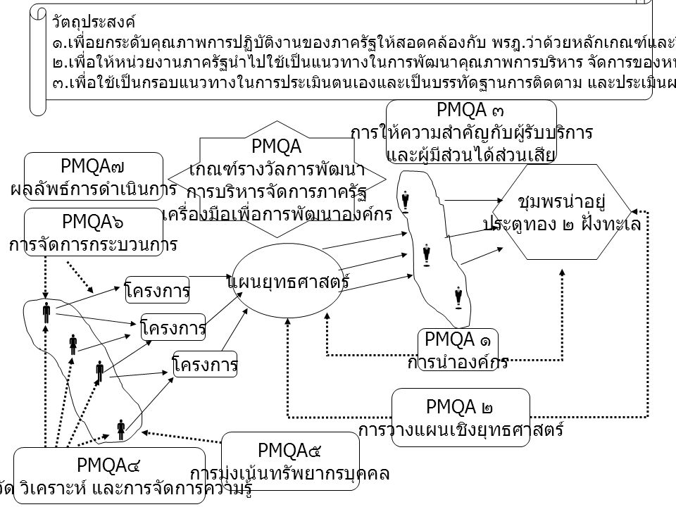 ชุมพรน่าอยู่ ประตูทอง ๒ ฝั่งทะเล        แผนยุทธศาสตร์ โครงการ PMQA ๑ การนำองค์กร PMQA ๒ การวางแผนเชิงยุทธศาสตร์ PMQA ๓ การให้ความสำคัญกับผู้รับบริการ และผู้มีส่วนได้ส่วนเสีย PMQA ๕ การมุ่งเน้นทรัพยากรบุคคล PMQA ๔ การวัด วิเคราะห์ และการจัดการความรู้ PMQA ๖ การจัดการกระบวนการ PMQA ๗ ผลลัพธ์การดำเนินการ PMQA เกณฑ์รางวัลการพัฒนา การบริหารจัดการภาครัฐ เครื่องมือเพื่อการพัฒนาองค์กร วัตถุประสงค์ ๑.