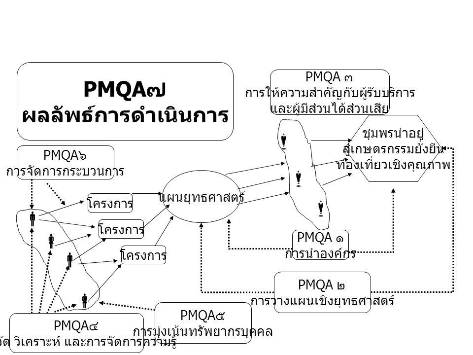 ชุมพรน่าอยู่ สู่เกษตรกรรมยั่งยืน ท่องเที่ยวเชิงคุณภาพ        แผนยุทธศาสตร์ โครงการ PMQA ๑ การนำองค์กร PMQA ๒ การวางแผนเชิงยุทธศาสตร์ PMQA ๓ การให้ความสำคัญกับผู้รับบริการ และผู้มีส่วนได้ส่วนเสีย PMQA ๕ การมุ่งเน้นทรัพยากรบุคคล PMQA ๔ การวัด วิเคราะห์ และการจัดการความรู้ PMQA ๖ การจัดการกระบวนการ PMQA ๗ ผลลัพธ์การดำเนินการ