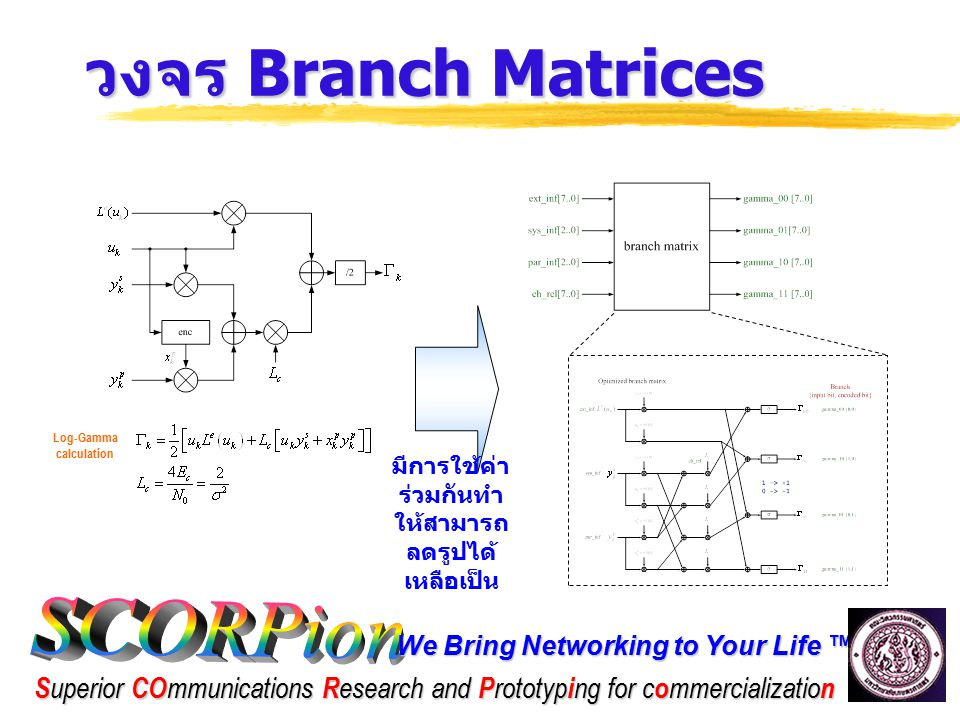 We Bring Networking to Your Life ™ S uperior CO mmunications R esearch and P rototyp i ng for c o mmercializatio n วงจร Branch Matrices Log-Gamma calculation มีการใช้ค่า ร่วมกันทำ ให้สามารถ ลดรูปได้ เหลือเป็น