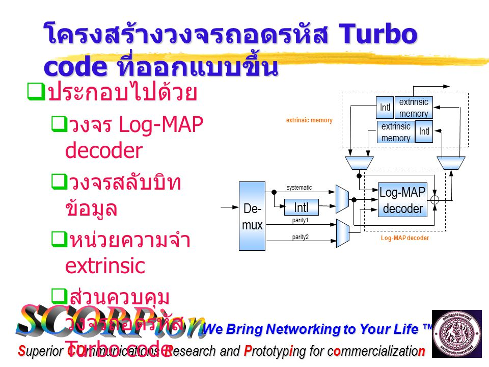 We Bring Networking to Your Life ™ S uperior CO mmunications R esearch and P rototyp i ng for c o mmercializatio n โครงสร้างวงจรถอดรหัส Turbo code ที่