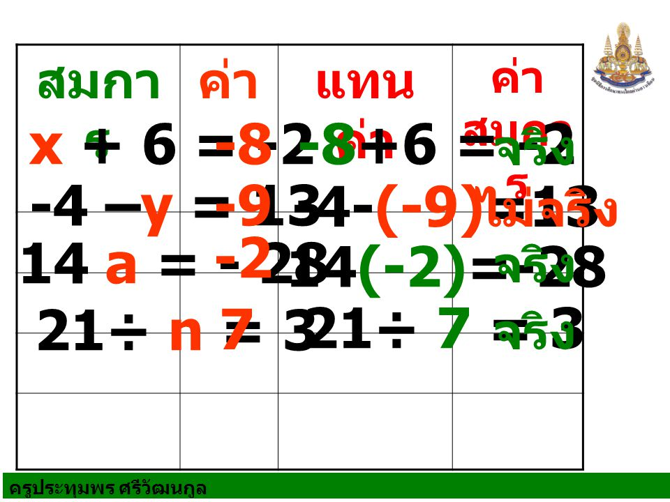 ครูประทุมพร ศรีวัฒนกูล สมกา ร ค่าแทน ค่า ค่า สมกา ร x + 6 = -2 -4 –y = 13 14 a = - 28 21÷ n = 3 -8-8+6 = -2 จริง -9 -4-(-9)=13 ไม่จริง -2 14(-2)=-28 จริง 7 21÷ 7 = 3 จริง