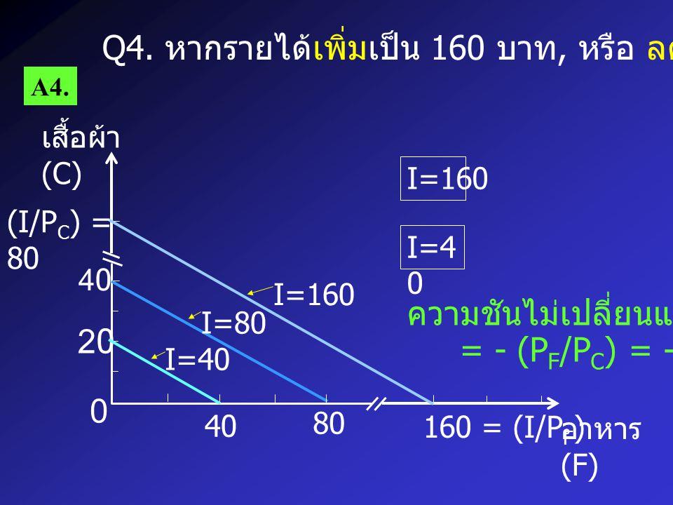 เสื้อผ้า (C) อาหาร (F) 0 4040 40 80 160 P F = 2 P F = 1 P F = 1/2 PF=2PF=2 Q5.