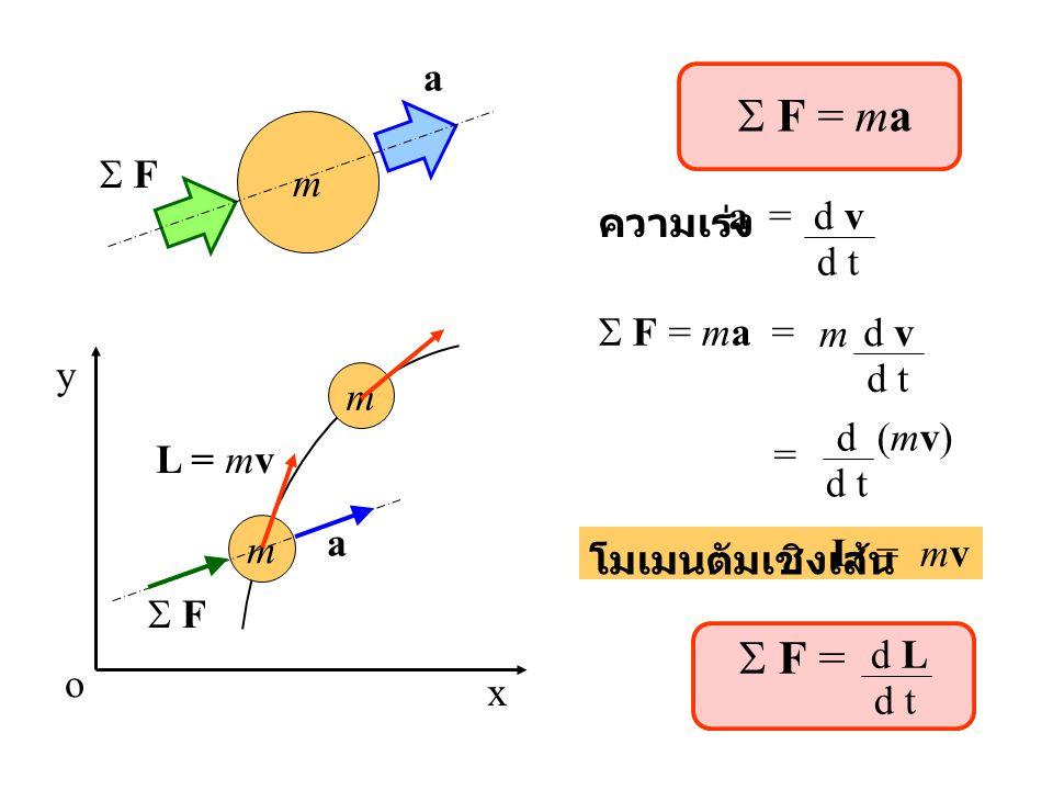 F = ma m  F a ความเร่ง a =d v d t  F = ma = d v d t m d (mv) d t = โมเมนตัมเชิงเส้น L = mv  F = d L d t m x y m  F a L = mv o
