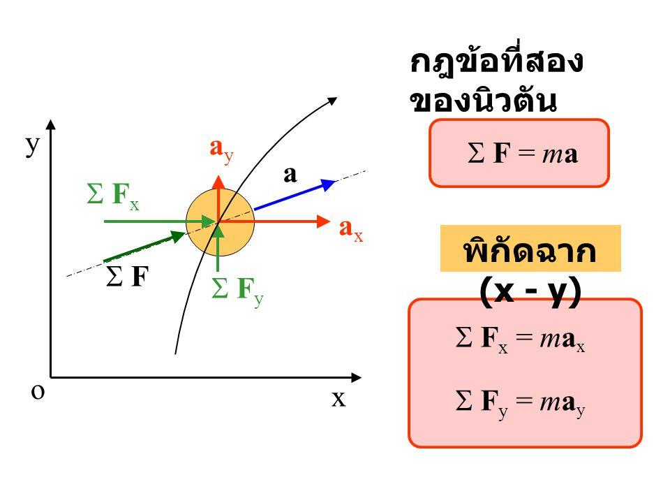 x y o  F a axax ayay  F y  F x  F x = ma x  F y = ma y พิกัดฉาก (x - y) กฎข้อที่สอง ของนิวตัน  F = ma