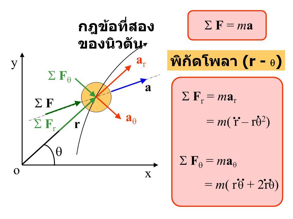 x y o a aa arar  F r  F  พิกัดโพลา (r -  )  F r = ma r  F  = ma  r  F  = m( r – r  2 )... = m( r  + 2r  ).... กฎข้อที่สอง ของนิวตั