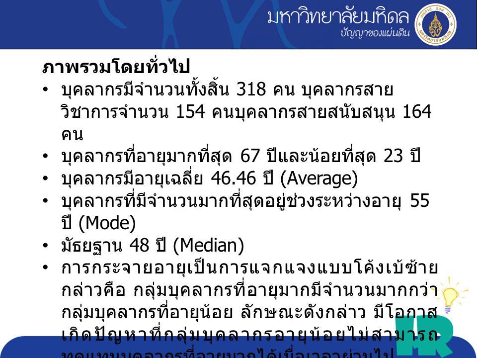 Max 67 Min 23 Avg. 46.46 Sd. 10.53 critica l