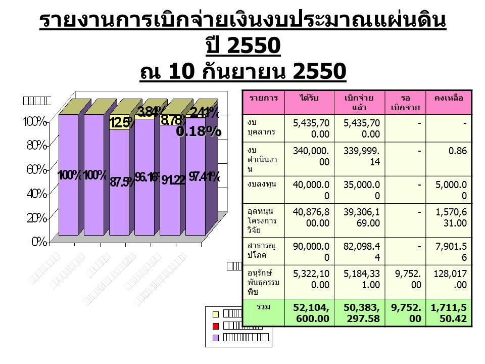 รายงานการเบิกจ่ายเงินงบประมาณแผ่นดิน ปี 2550 ณ 10 กันยายน 2550 รายการได้รับเบิกจ่าย แล้ว รอ เบิกจ่าย คงเหลือ งบ บุคลากร 5,435,70 0.00 -- งบ ดำเนินงา น 340,000.