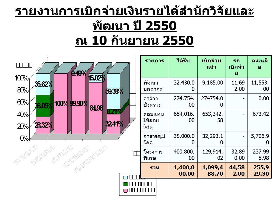 รายงานการเบิกจ่ายเงินรายได้สำนักวิจัยและ พัฒนา ปี 2550 ณ 10 กันยายน 2550 รายการได้รับเบิกจ่าย แล้ว รอ เบิกจ่า ย คงเหลื อ พัฒนา บุคลากร 32,430.0 0 9,185.0011,69 2.00 11,553.