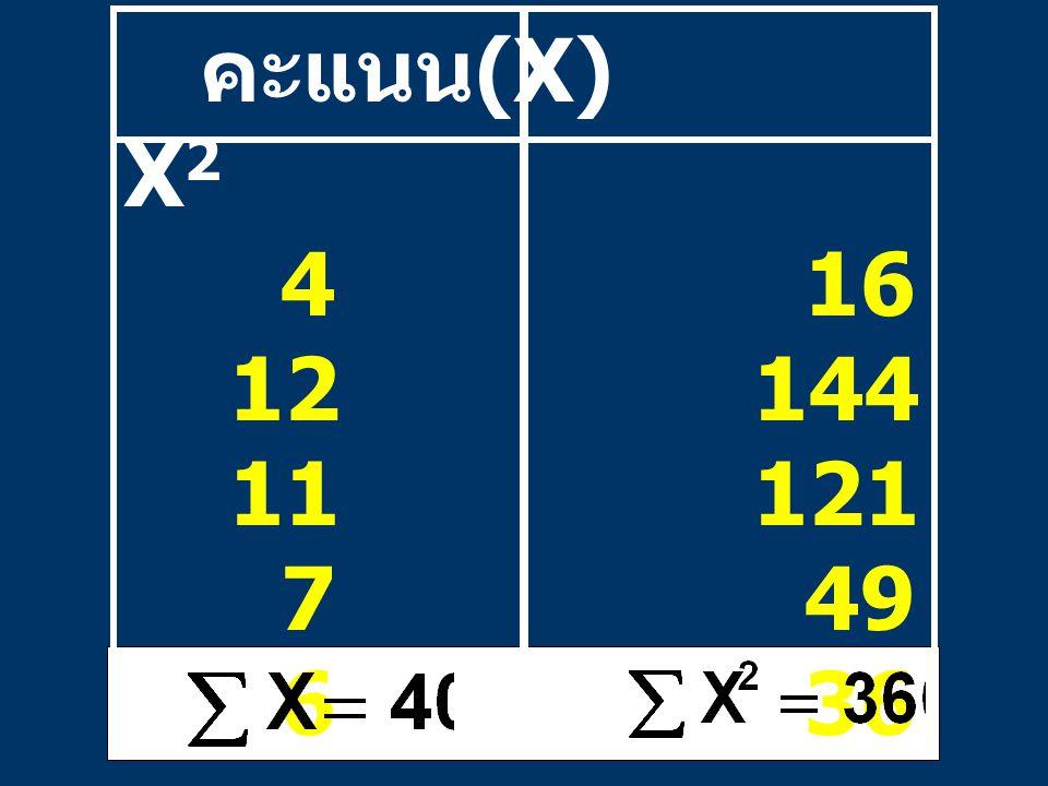 คะแนน (X) X 2 4 16 12144 11121 7 49 6 36