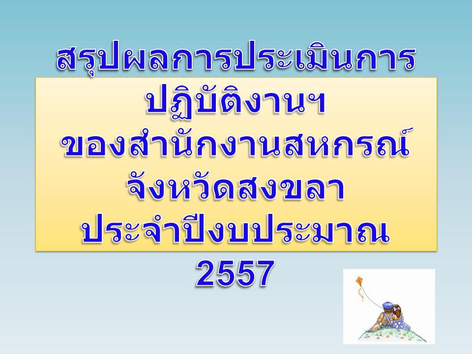 กรอบการประเมิน น้ำหนัก 56 ( คะแนน ) คะแนน ที่ได้ปี 56 น้ำหนัก 57 ( คะแนน ) คะแนน ที่ได้ปี 57 มิติที่ 1 ประสิทธิผลของการปฏิบัติงาน 4033.853026.785 1.1 มาตรฐานสหกรณ์และกลุ่มเกษตรกรเพิ่มขึ้น ( สสส ) 5410 1.2 ปริมาณธุรกิจของสหกรณ์และกลุ่มเกษตรกรเพิ่มขึ้น ( สพส ) 1510.5055 1.3 ผลสำเร็จของการจัดทำรายงานผลการดำเนินงานประจำปีงบประมาณ พ.