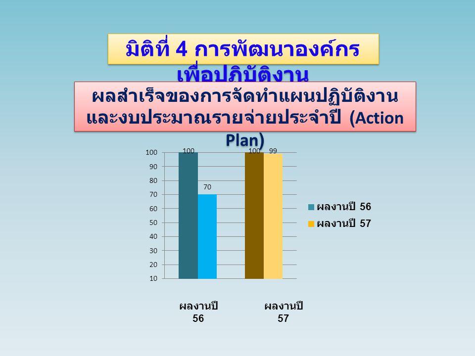 มิติที่ 4 การพัฒนาองค์กร เพื่อปฏิบัติงาน ผลสำเร็จของการจัดทำแผนปฏิบัติงาน และงบประมาณรายจ่ายประจำปี (Action Plan) ผลงานปี 56 ผลงานปี 57