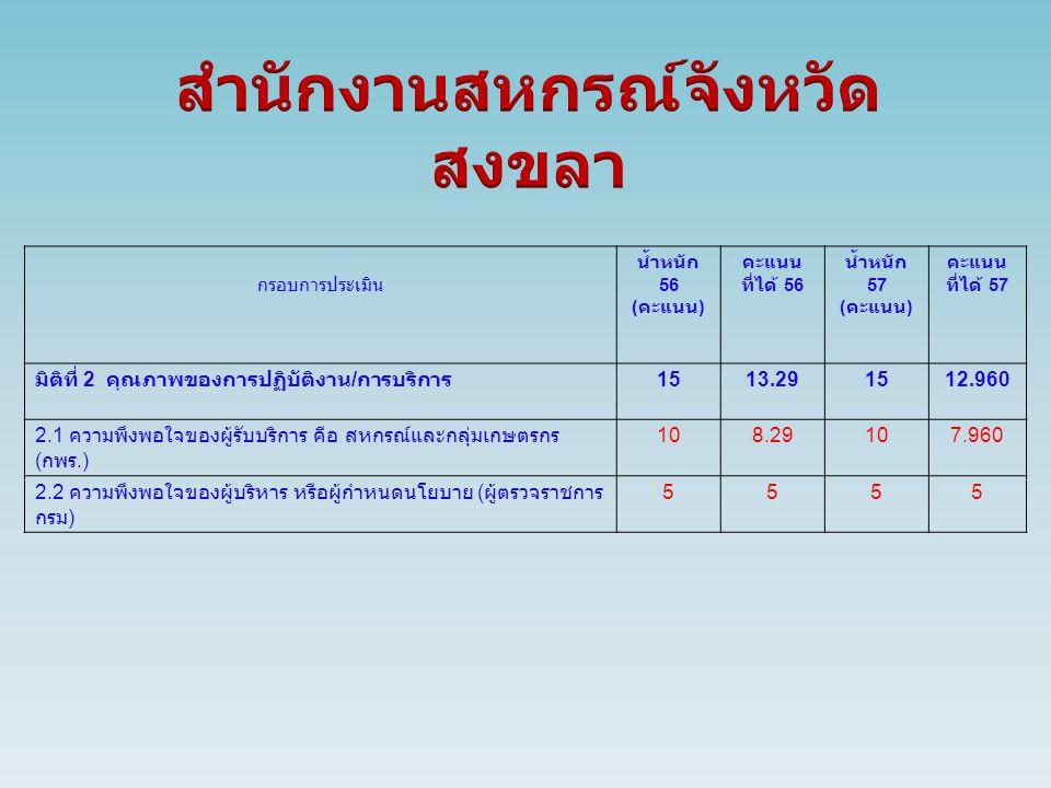 กรอบการประเมิน น้ำหนัก 56 ( คะแนน ) คะแนน ที่ได้ 56 น้ำหนัก 57 ( คะแนน ) คะแนน ที่ได้ 57 มิติที่ 2 คุณภาพของการปฏิบัติงาน / การบริการ 1513.291512.960 2.1 ความพึงพอใจของผู้รับบริการ คือ สหกรณ์และกลุ่มเกษตรกร ( กพร.) 108.29107.960 2.2 ความพึงพอใจของผู้บริหาร หรือผู้กำหนดนโยบาย ( ผู้ตรวจราชการ กรม ) 5555