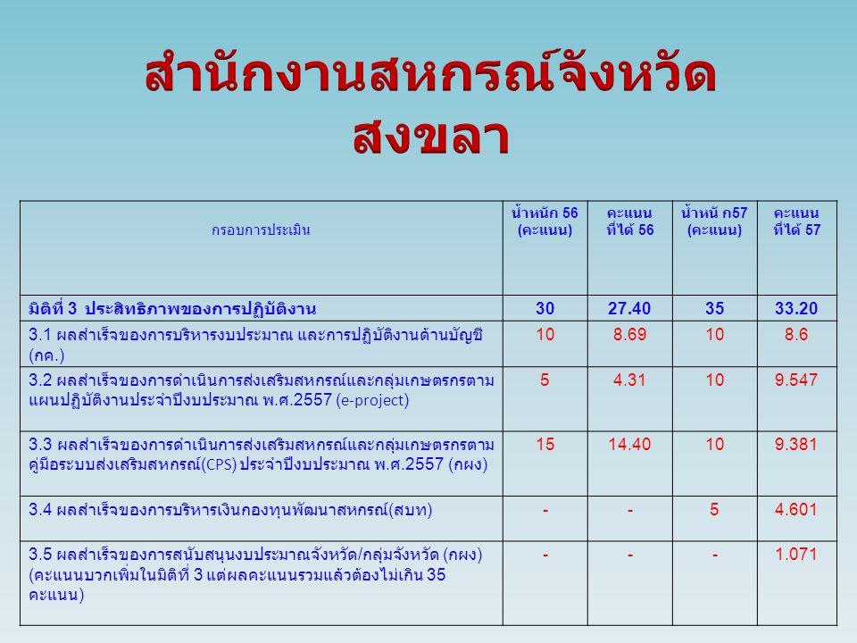 กรอบการประเมิน น้ำหนัก 56 ( คะแนน ) คะแนน ที่ได้ 56 น้ำหนั ก 57 ( คะแนน ) คะแนน ที่ได้ 57 มิติที่ 3 ประสิทธิภาพของการปฏิบัติงาน 3027.403533.20 3.1 ผลสำเร็จของการบริหารงบประมาณ และการปฏิบัติงานด้านบัญชี ( กค.) 108.69108.6 3.2 ผลสำเร็จของการดำเนินการส่งเสริมสหกรณ์และกลุ่มเกษตรกรตาม แผนปฏิบัติงานประจำปีงบประมาณ พ.