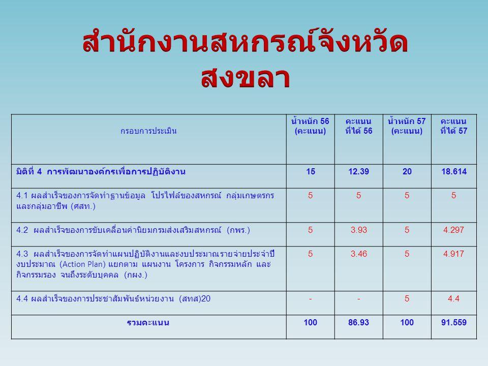กรอบการประเมิน น้ำหนัก 56 ( คะแนน ) คะแนน ที่ได้ 56 น้ำหนัก 57 ( คะแนน ) คะแนน ที่ได้ 57 มิติที่ 4 การพัฒนาองค์กรเพื่อการปฏิบัติงาน 1512.392018.614 4.1 ผลสำเร็จของการจัดทำฐานข้อมูล โปรไฟล์ของสหกรณ์ กลุ่มเกษตรกร และกลุ่มอาชีพ ( ศสท.) 5555 4.2 ผลสำเร็จของการขับเคลื่อนค่านิยมกรมส่งเสริมสหกรณ์ ( กพร.) 53.9354.297 4.3 ผลสำเร็จของการจัดทำแผนปฏิบัติงานและงบประมาณรายจ่ายประจำปี งบประมาณ (Action Plan) แยกตาม แผนงาน โครงการ กิจกรรมหลัก และ กิจกรรมรอง จนถึงระดับบุคคล ( กผง.) 53.4654.917 4.4 ผลสำเร็จของการประชาสัมพันธ์หน่วยงาน ( สทส )20 --54.4 รวมคะแนน 10086.9310091.559