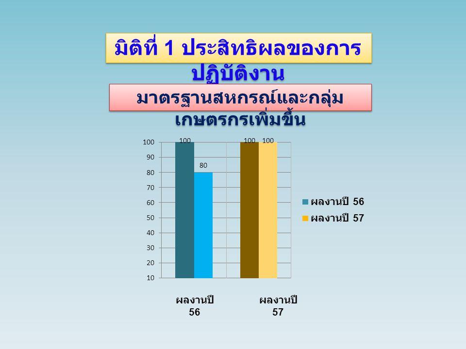มิติที่ 1 ประสิทธิผลของการ ปฏิบัติงาน ปริมาณธุรกิจของสหกรณ์และกลุ่ม เกษตรกรเพิ่มขึ้น ผลงานปี 56 ผลงานปี 57