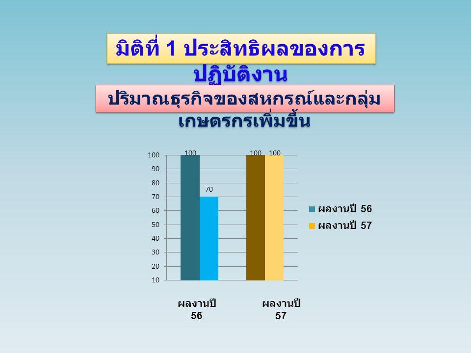 มิติที่ 1 ประสิทธิผลของการ ปฏิบัติงาน ผลสำเร็จของการจัดทำรายงานผลการ ดำเนินงานประจำปี ผลงานปี 56 ผลงานปี 57