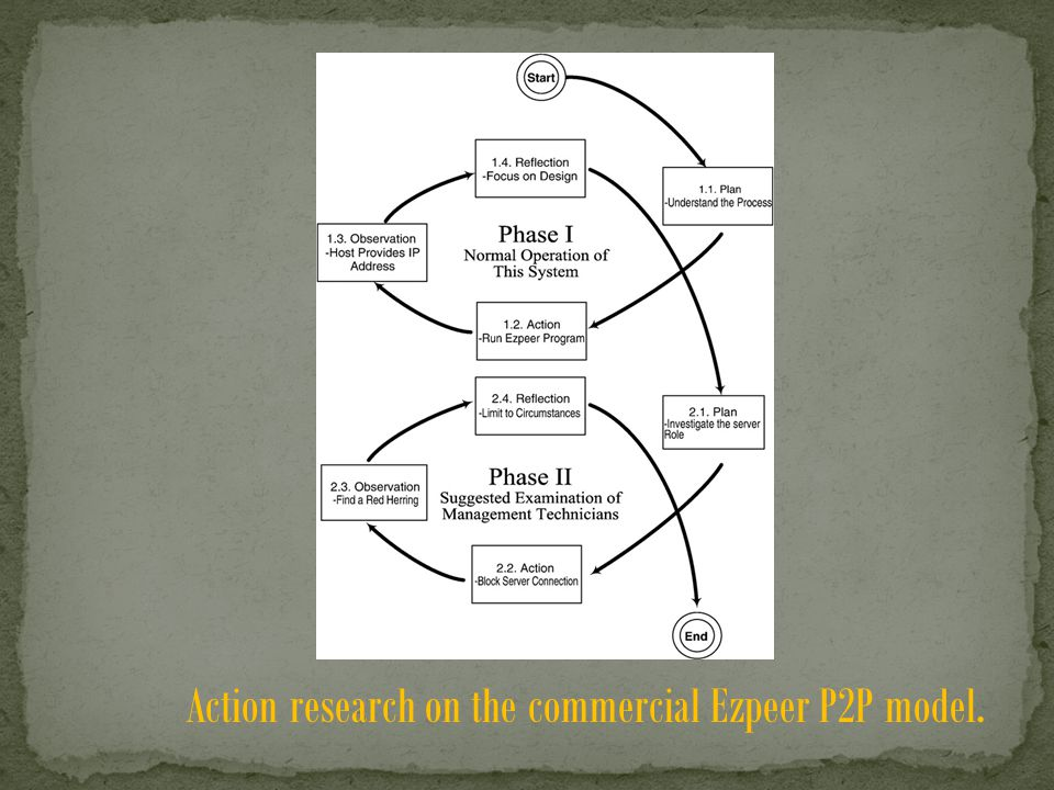 Action research on the commercial Ezpeer P2P model.