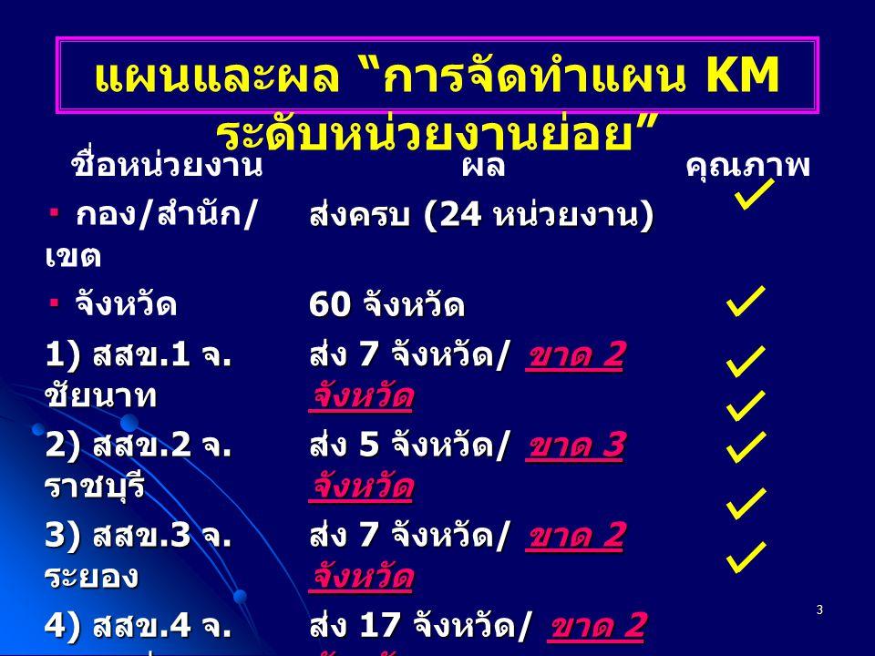 4 ผลสรุปจาก KM Action Plan ระดับหน่วยงานย่อย ปี 2552 วาระ 3.1 1.