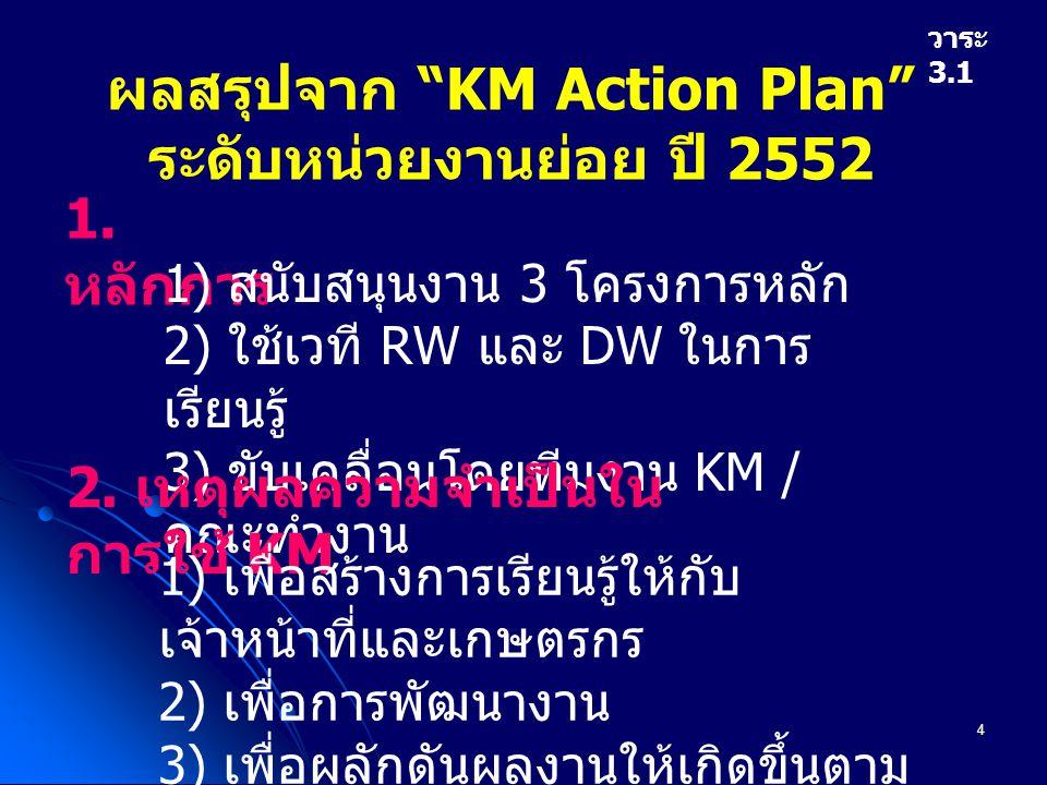 5 ผลสรุปจาก KM Action Plan ระดับ หน่วยงานย่อย ปี 2552 ( ต่อ ) วาระ 3.1 3.