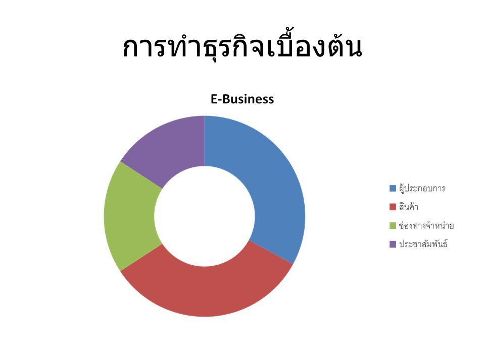 การทำธุรกิจเบื้องต้น