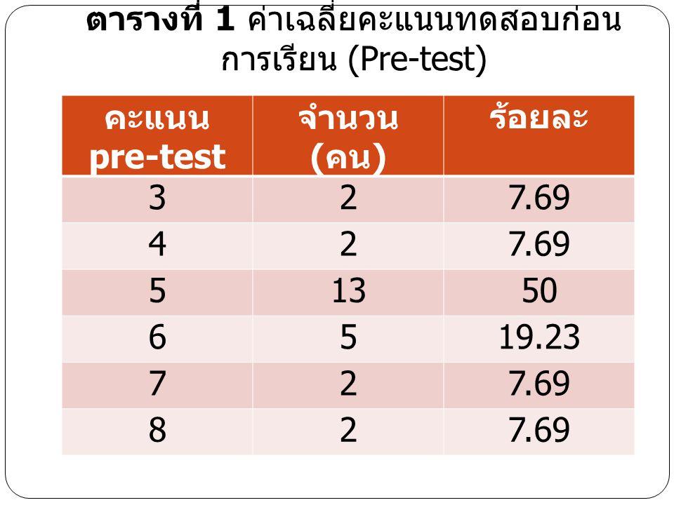 ตารางที่ 1 ค่าเฉลี่ยคะแนนทดสอบก่อน การเรียน (Pre-test) คะแนน pre-test จำนวน ( คน ) ร้อยละ 327.69 42 51350 6519.23 727.69 82