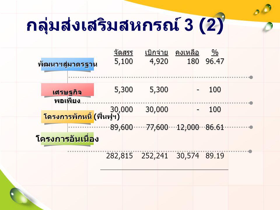 กลุ่มส่งเสริมสหกรณ์ 3 (2)พัฒนาฯสู่มาตรฐาน โครงการพักหนี้ ( ฟื้นฟูฯ ) จัดสรร จัดสรร5,100เบิกจ่าย4,920คงเหลือ 180 %96.47 5,300 -100 30,00089,60030,00077